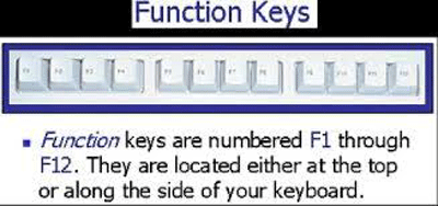 How to Use Function Keys on Computer
