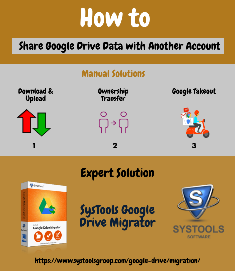 share google drive data to another account