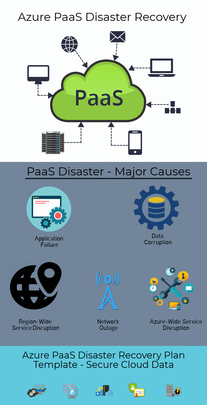 Azure PaaS Disaster Recovery Plan Template – Secure PaaS