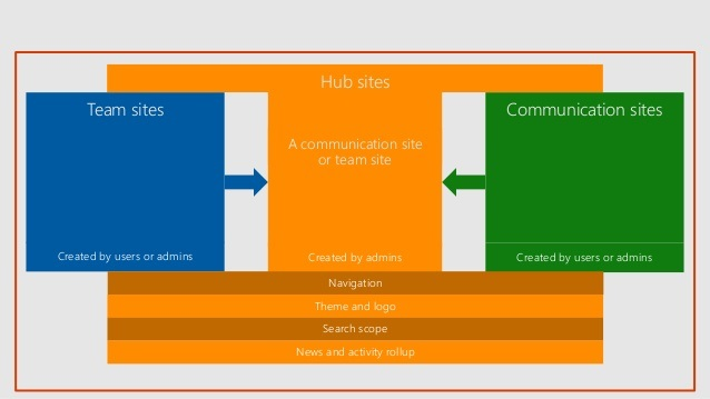 What Are Hub Sites In SharePoint Get A Glance Of Hub Sites In O365